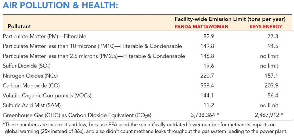 Air Pollution and Health Statistics