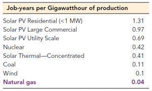 Job-years per Gigawatt hour of production